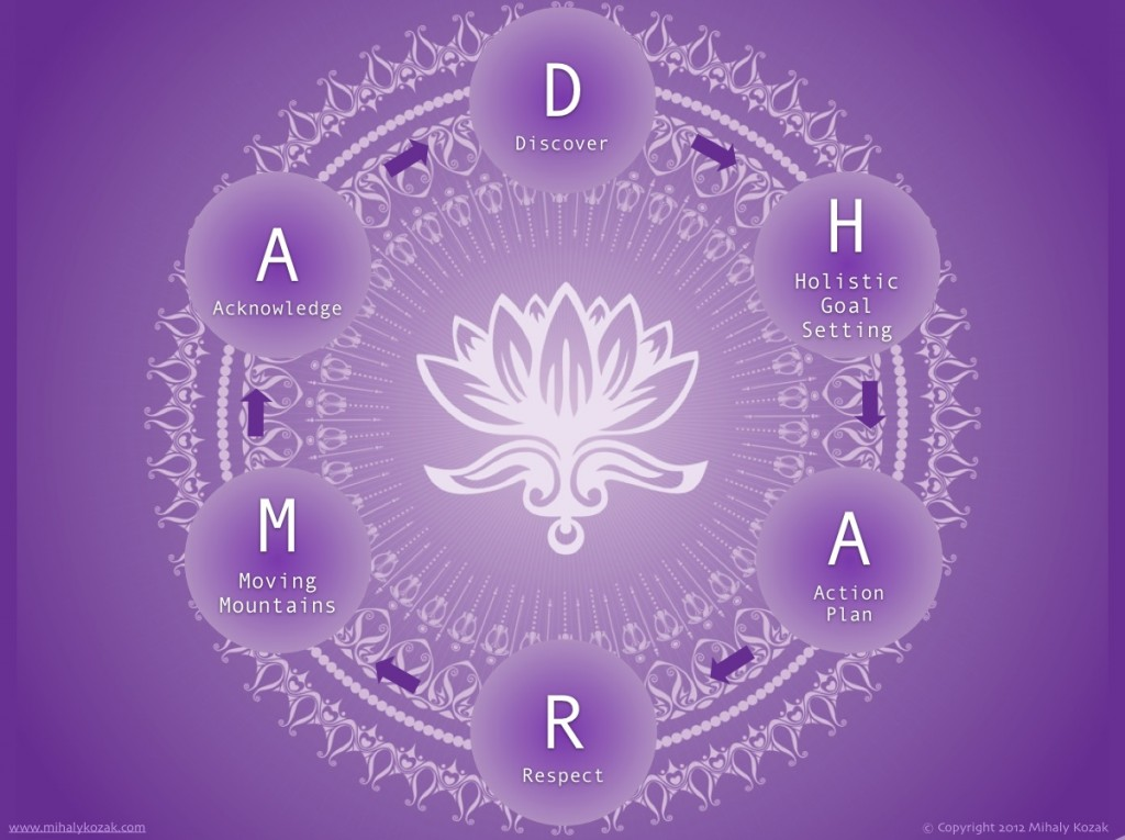 Dharma Coaching Model